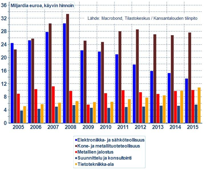 Teknologiateollisuus_2005_2015