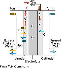 BNL-Harward-Solid_oxide_fuel_cell-250-t