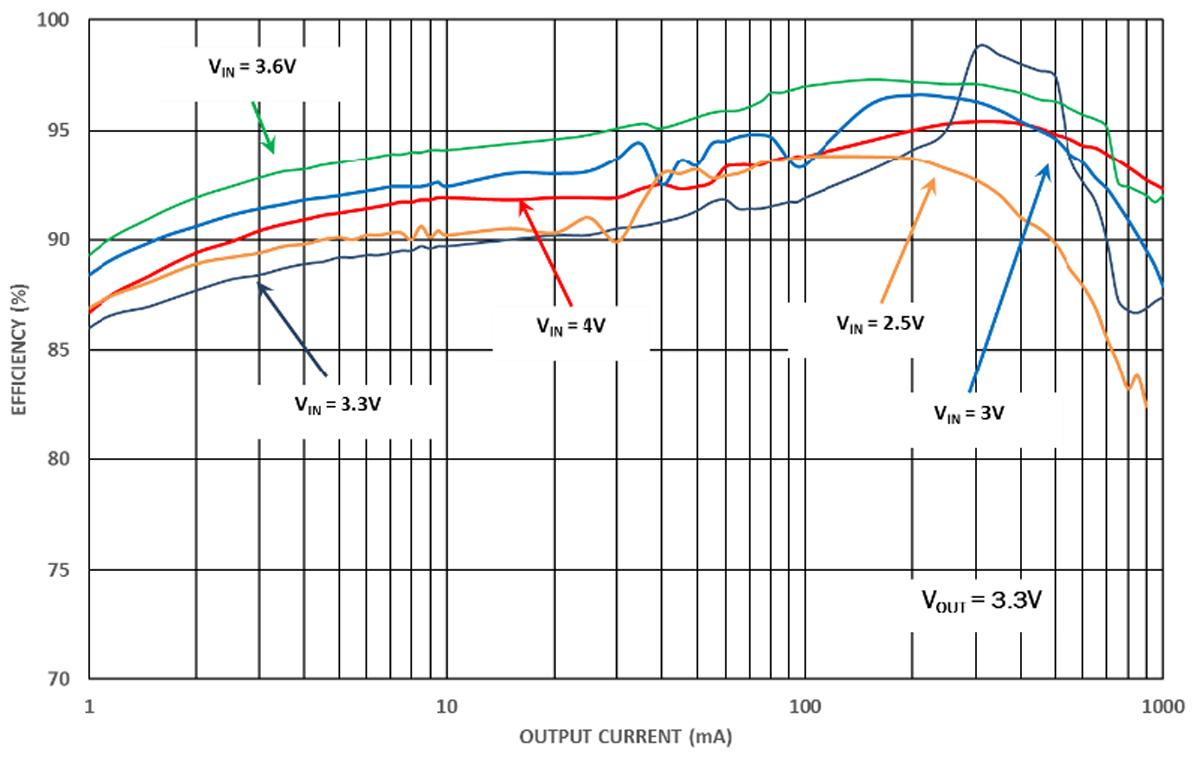 Kuva 3. Intersilin ISL9120-regulaattorin hyötysuhdekaavio.