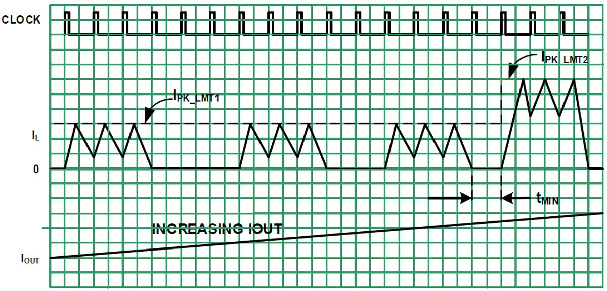 Kuva 4. Adaptiivinen virtakaavio tuottaa sujuvat siirtymistä buck-tilasta boostiin.