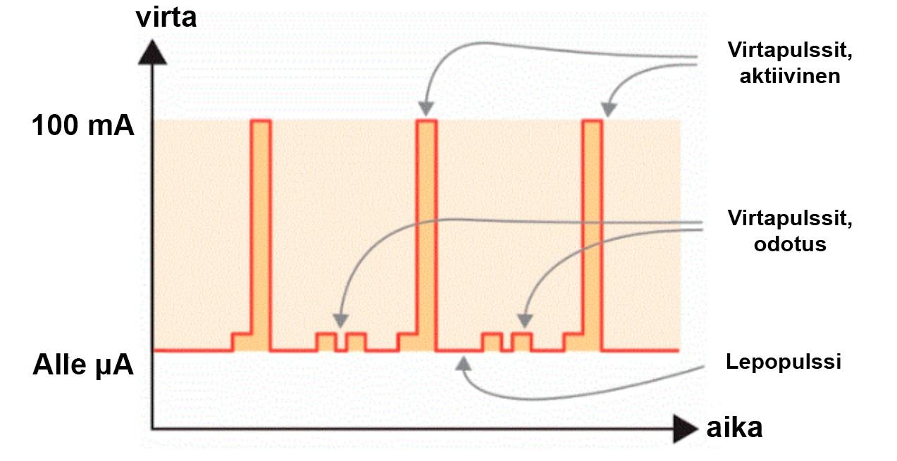 Kuva 1: Tyypillisen langattoman IoT-anturin virrankulutus aktiivisena, herätys- ja lepotilassa. Virrankulutus vaihtelee eri tilanteissa alle µA:sta 100 mA:an, jolloin suhdeluku on 1:1 000 000.