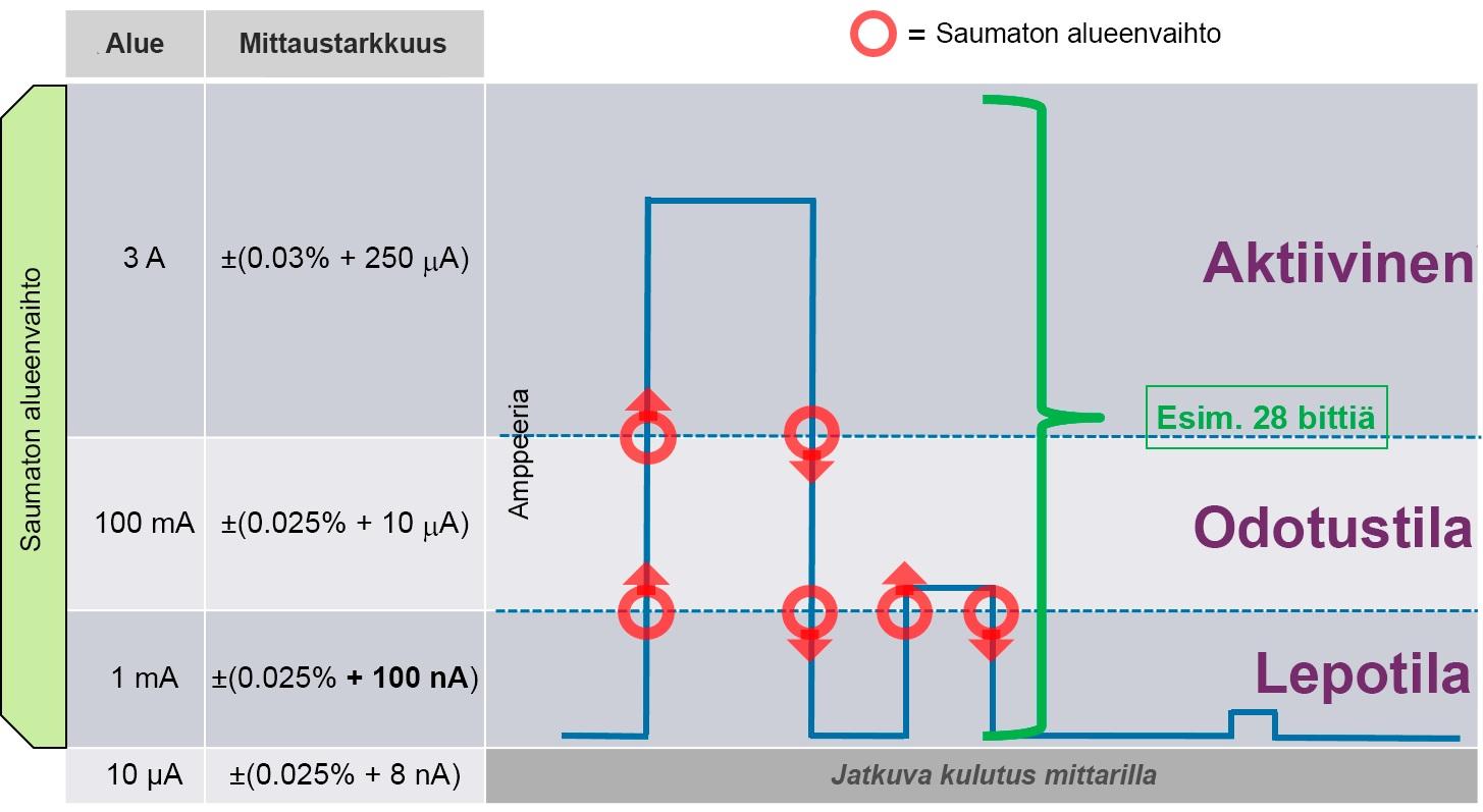 Kuva 2: Keysightin SMU-yksikön mittausalueet eri virrankulutustasoilla. Käytössä on saumaton (portaaton) alueenvaihto.