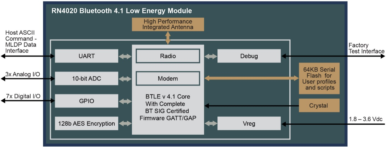 Kuva 3. Bluetooth Smart- moduulin toiminnot ja lohkokaavio.
