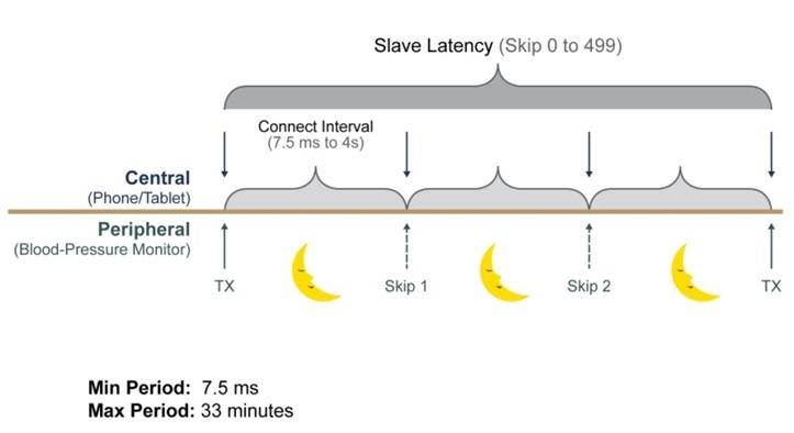 Kuva 4. Bluetooth Smart tiedonsiirtojakso