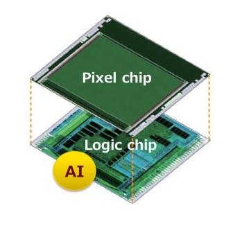 (Kuva 8 – Sonyn uusi kamerakenno, jossa AI-tekniikka FPGA-siruna samassa paketissa - Sony_kamerakenno_AI_2020.jpg - https://www.sony.net/SonyInfo/News/Press/202005/20-037E/ )  Sony on toteuttanut tekoälyä hyödyntävä kamerakennon pienenä sirumoduulina. Sony announced the first image sensor in the world to be equipped with AI processing functionality.???????????????OK
